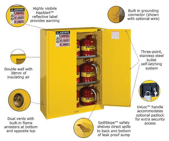 Justrite Cabinets