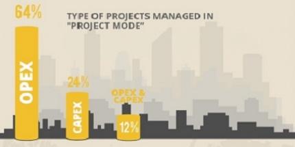 How Procurement Departments Drive Strategic Purchasing Projects