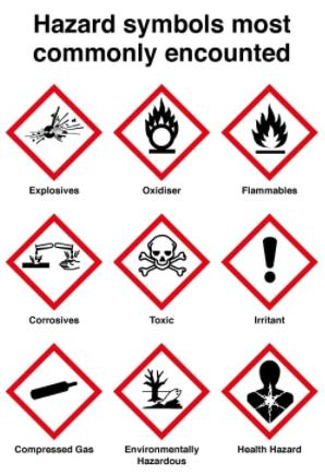 Most Common COSHH Symbols