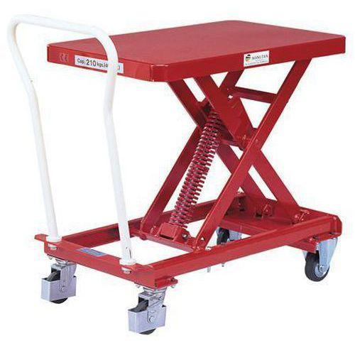 Constant Level Lift Tables