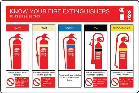 Fire Extinguisher Identification Sign Signs Amp Id Key